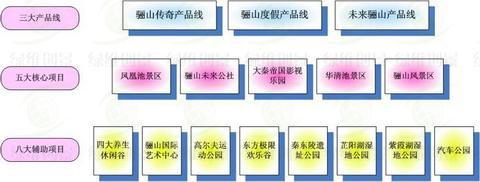 文化产品体系