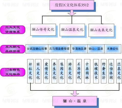 文化体系重构