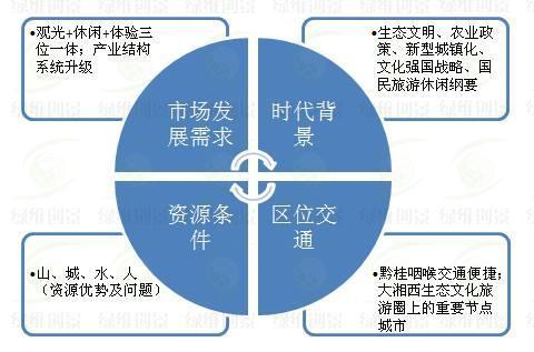 四大角度初步分析,认清发展潜力
