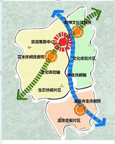 副中心;两轴:祈福文化体验轴和综合休闲轴;三核:封神文化体验核,花木