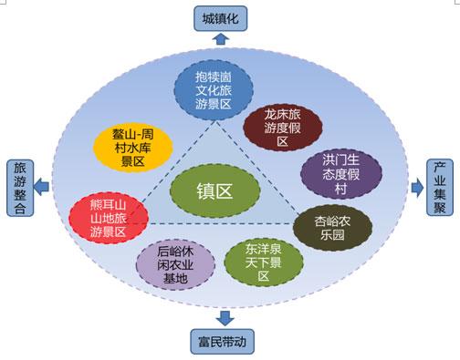(二)丰富旅游产品,构建梯层产品体系