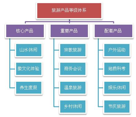 青龙湾旅游产品结构图