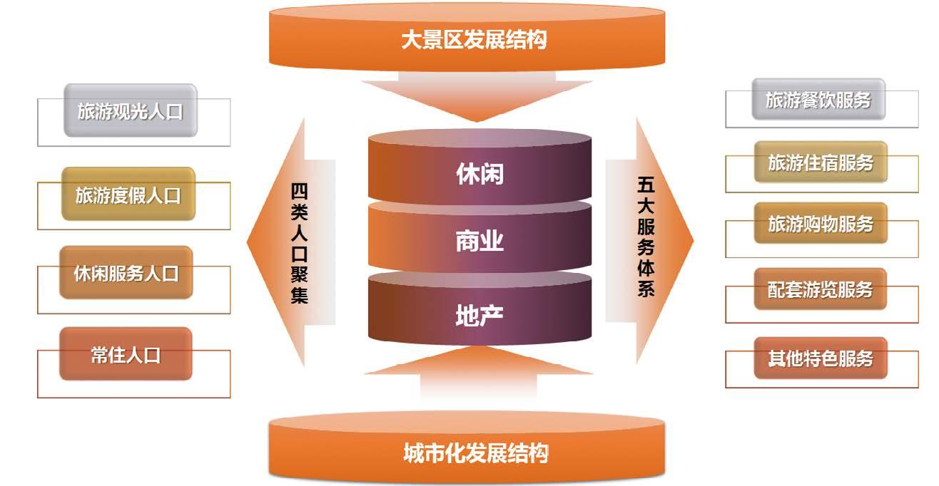 产品需求层次结构图