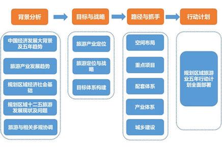 """新形势下如何编制地方旅游""""十三五""""规划"""