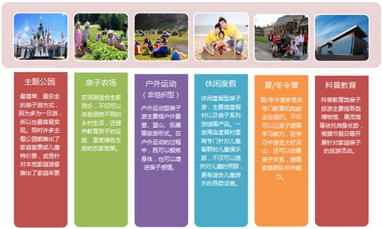 亲子旅游市场及产品研究