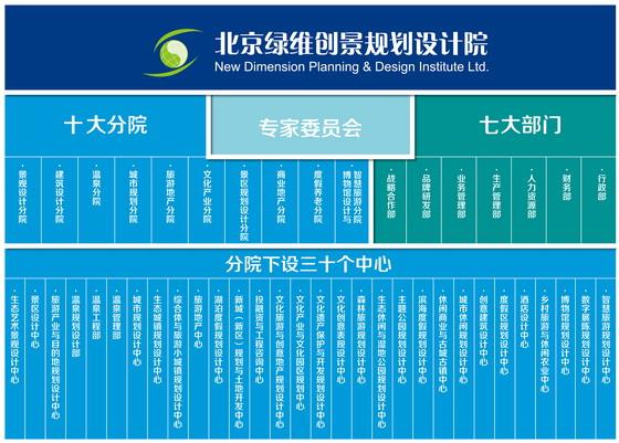 北京绿维创景规划设计院组织结构图