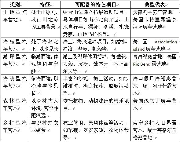 五问汽车营地开发   北京绿维创景规划设计院 森林旅游与养生地产中心 陈伟凤   汽车营地是指在交通发达、风景优美之地开设的,专门为自驾车与房车爱好者提供自助或半自助服务的休闲度假区。由于国内的房车销售与自驾车旅游还处在启动阶段,所以汽车营地是观光旅游向度假旅游过渡的产物。在欧美,很多国家把它作为非盈利性的社会福利项目来运作,但是在中国,将汽车营地作为商业计划来开展,将有利于汽车营地项目的迅速普及,以满足迅猛增长的自驾车旅游的需求,也将拉动房车的销售市场。   由于汽车营地是新兴事物,在开发建设过程