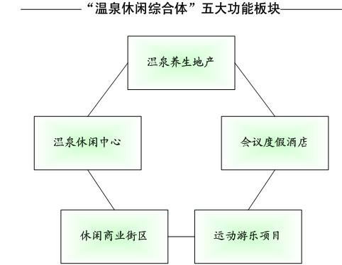 """走向温泉综合开发时代(上篇)――""""温泉"""