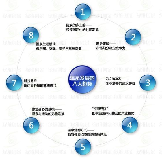 温泉发展的八大趋势