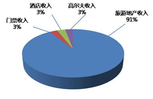 综合效益分析图