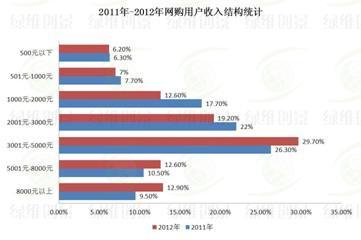 网购用户收入结构统计