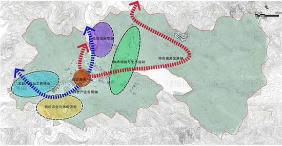 村域产业规划
