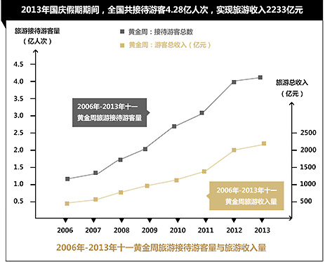 中国经济发展与消费